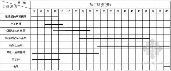 [江苏]港口集装箱堆场改造工程地基处理施工组织设计