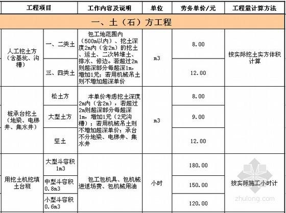 [河北]建筑工程清包工劳务价格分析表(人工费)