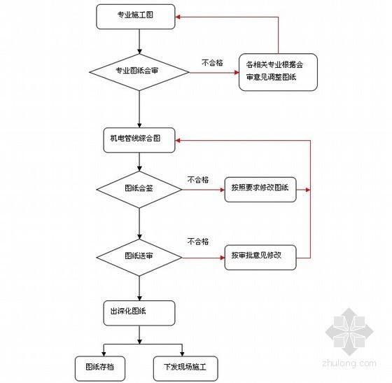 机电综合管线布线施工方案