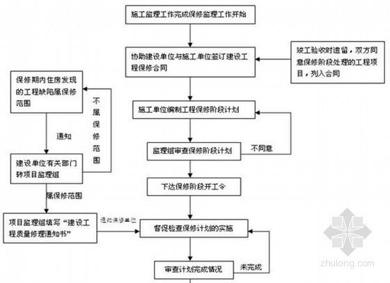 土地整治工程监理实施细则100页(11篇分项细则 附流程图)