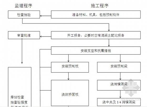 [福建]高速公路工程监理投标书 130页(表格丰富)