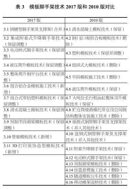 独家深度解读丨《建筑业10项新技术(2017版)》修订情况介绍_6