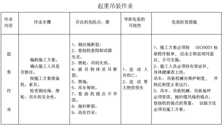 [重庆]机场景观园林绿化工程施工组织设计(345页)_4