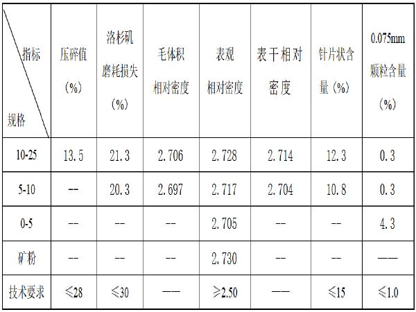 AC-25C沥青混凝土配合比设计检验报告