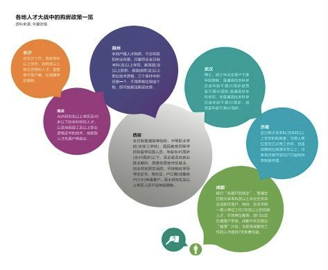 """二三线城市购房政策微调,2018年房地产要""""松绑""""?"""