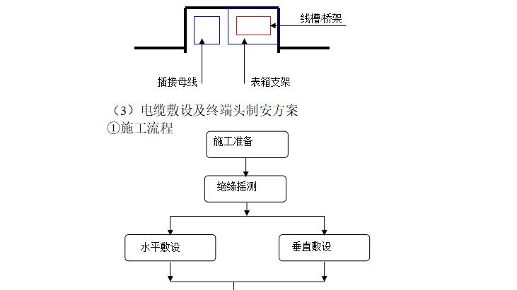 剧院改造工程施工组织设计(共98页)