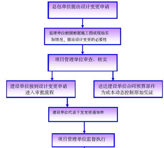 [天津]水系综合治理工程项目管理方案