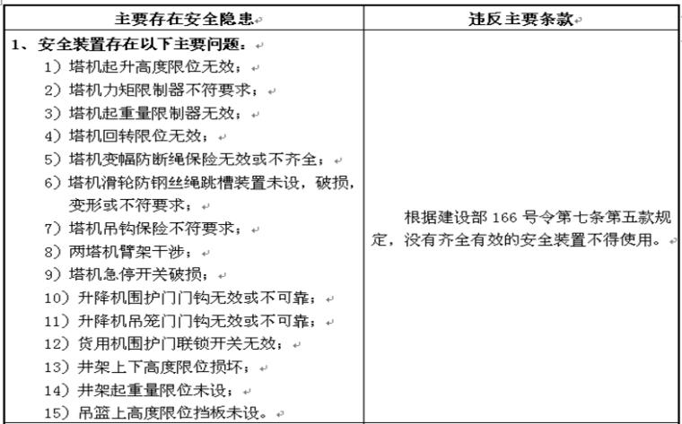 塔吊、施工电梯等大型机械专项检查报告(131页,附图丰富)