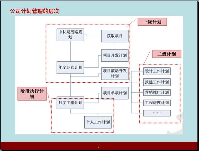 房地产项目开发进度管理(56页)