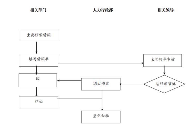 房地产公司各项业务流程图(共48页)
