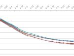堆载预压中沉降、位移与孔隙水压力观测分析与研究(共10页,内容详细)