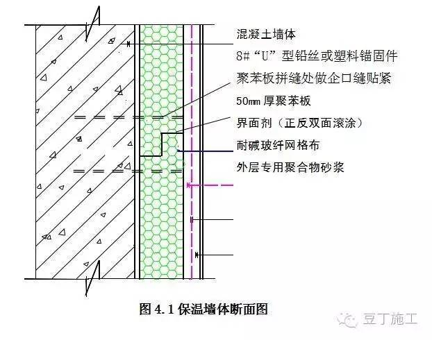 外墙保温与建筑外墙整体浇筑怎么施工?(模板内置保温板)