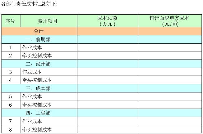 [江苏]房地产公司成本管理手册(146页,图表丰富)_2