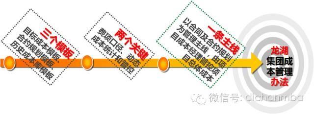 干货!中海•万科•绿城•龙湖四大房企成本管理模式大PK_4