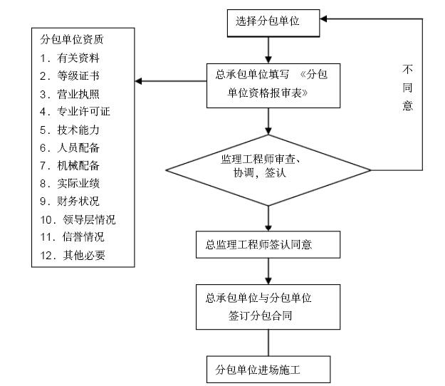 [安徽]安置房小区工程项目监理大纲(462页,图文丰富)_4
