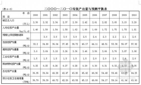 [四川]城市垃圾无害化处理工程可行性研究报告(97页)