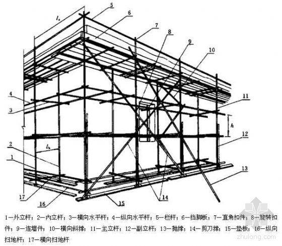 扣件式脚手架设计施工计算知识讲座(实例)