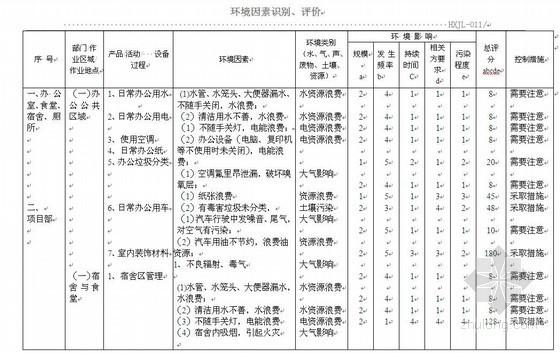 监理环境因素识别评价表资料下载-环境因素识别评价表