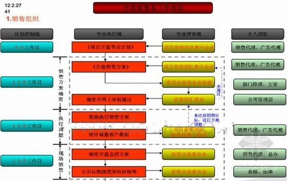 房地产项目标准化操作流程指引(图表丰富 65页)