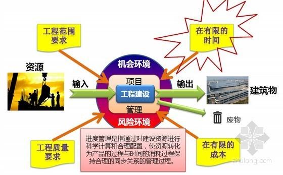 国企编制总承包项目进度计划培训课件