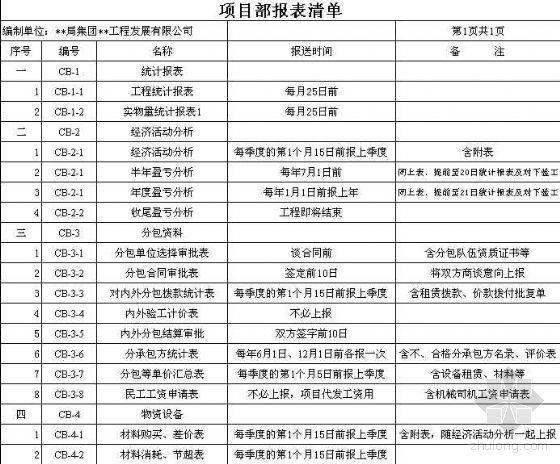 中铁某集团项目报表汇编(成本管理)