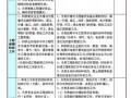 [四川]安居房工程代建管理方案
