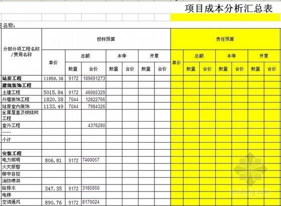 火车站建筑安装工程项目成本分析表