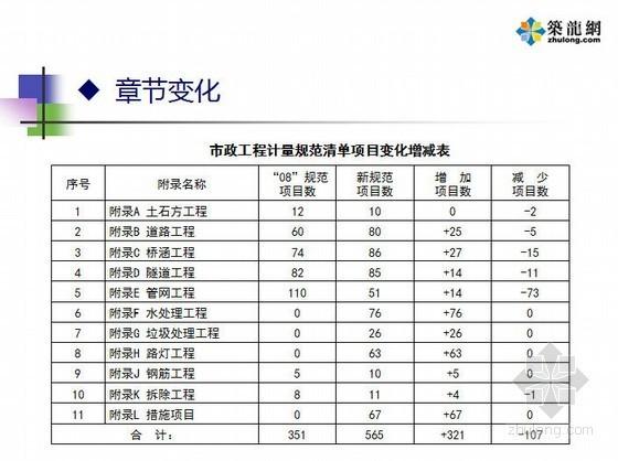[PPT]2013清单市政计算规范宣贯交底资料