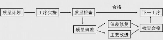 主体结构及毛坯装饰工程施工质量管理控制