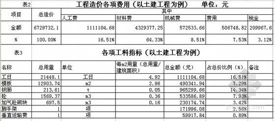 [深圳]办公楼工程造价指标分析(2009-04)