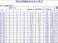 H型钢理论重量计算表