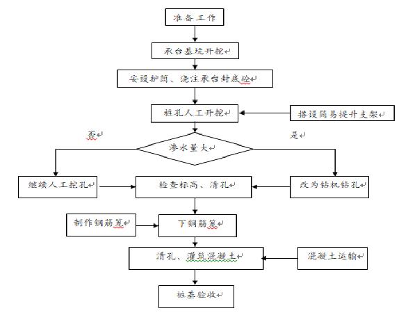 连续刚构桥施工组织设计(95页)