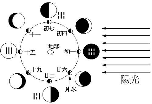 陈益峰:先天八卦的基础含义_6