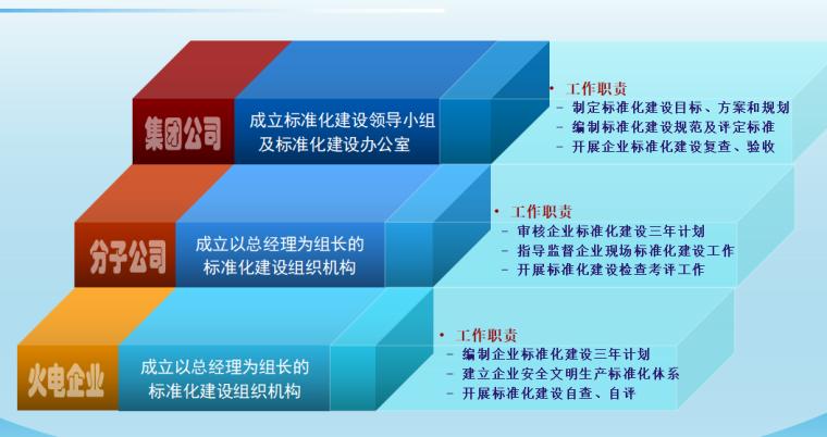 【中电】安全文明生产标准化宣讲(共74页)_5
