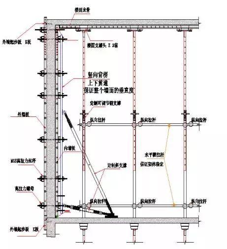 铝模板在超高层建筑施工中的应用实例,工期节约150天!
