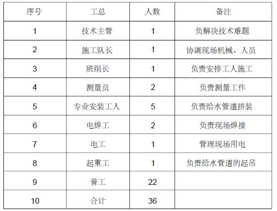 广佛江快速通道江门段辅道工程市政道路雨水污水管道施工方案