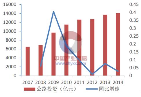2015年中国建筑工程行业发展现状及投资前景分析[图]_6