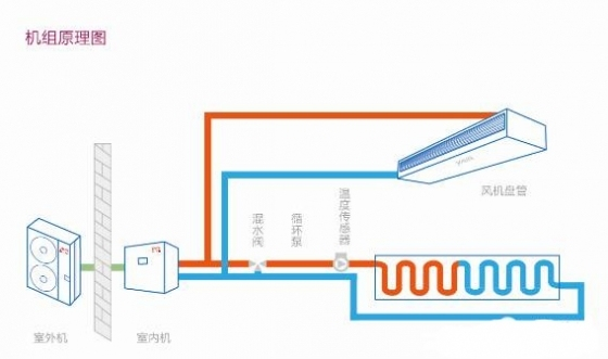 案例分享:户式水机+空气源热泵+高效末端地暖空调两联供