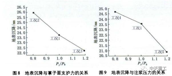 超大直径盾构近接既有建筑物桩基施工的影响分析_9