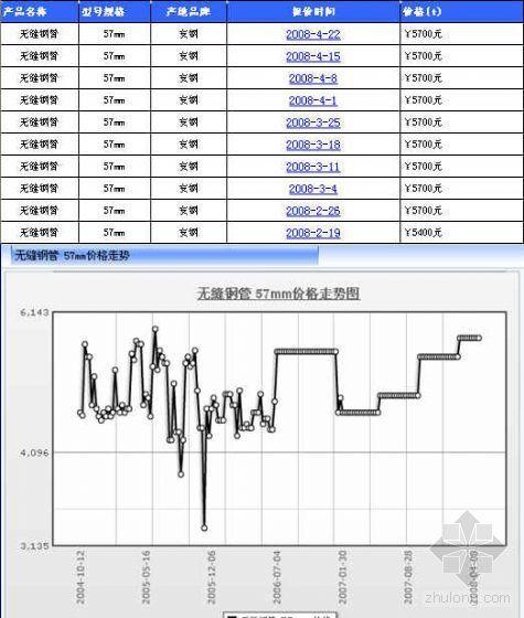 北京无缝钢管及镀锌钢管价格走势及最新价格(2008.4)