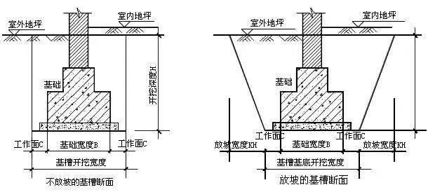 新手必学:基础土方开挖最简单计算公式