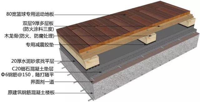 地面、吊顶、墙面工程三维节点做法施工工艺详解_1