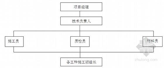 [湖南]移动枢纽楼智能化工程施工方案