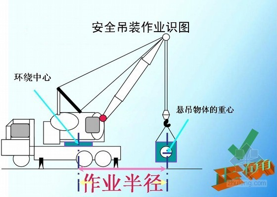 建筑工程起重吊装作业安全教育培训讲义