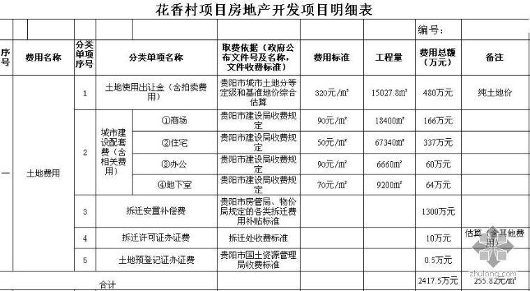 贵州花香村项目房地产开发项目明细表(2004)