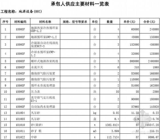 [江苏]2013年超高层(含地下室)科研大楼建筑暖通工程量清单预算书(定额项目工料机综合单价分析)
