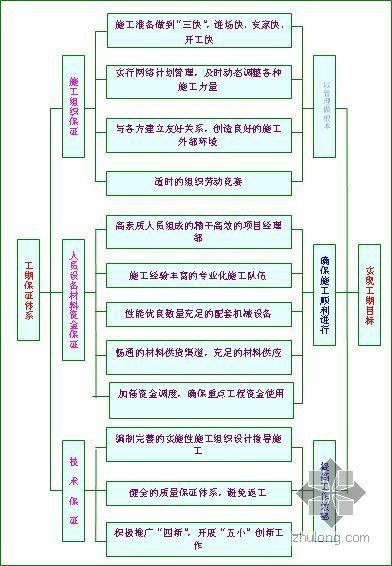江苏某学校综合楼施工组织设计(紫琅杯)