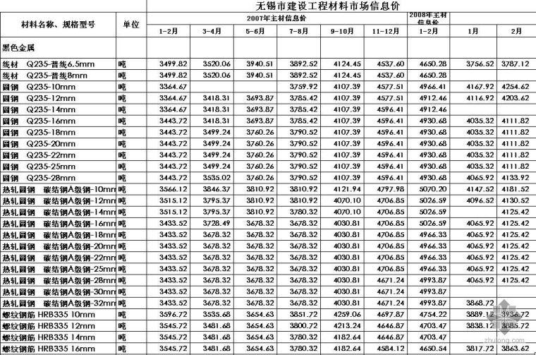 2007年1月-2009年5月江苏省无锡市材料信息价格汇总表(Excel)