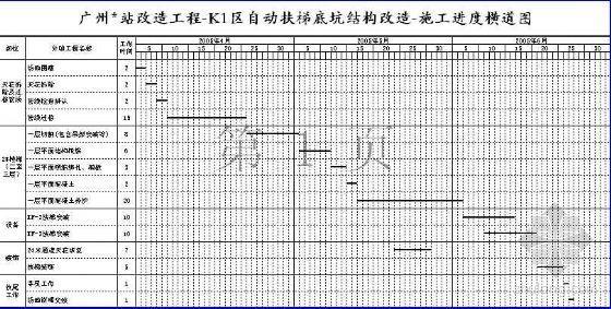 广州某改造工程自动扶梯底坑结构改造进度横道图