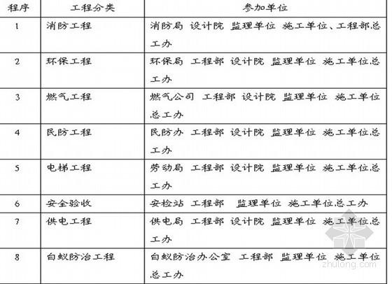 房地产工程管理指导书(共136页)